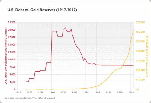 Gold to Debt Ratio1