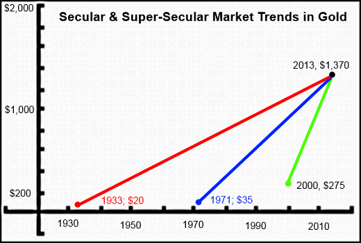 Graph of secular and super-secular market trends in gold