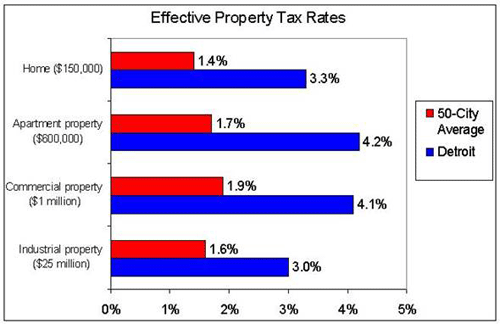 Effective property tax rates for Chicago cities