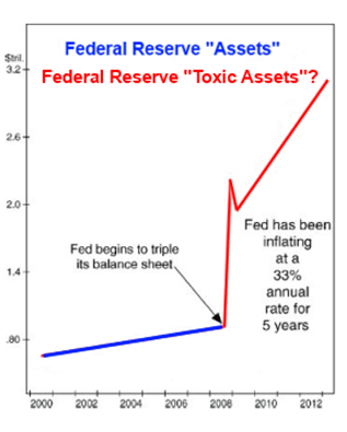 Graph of Federal Reserve assets and toxic assets